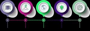 Recruitment Website Design Process