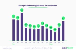 WaveTrackR graph with stats on average of applications per job posted