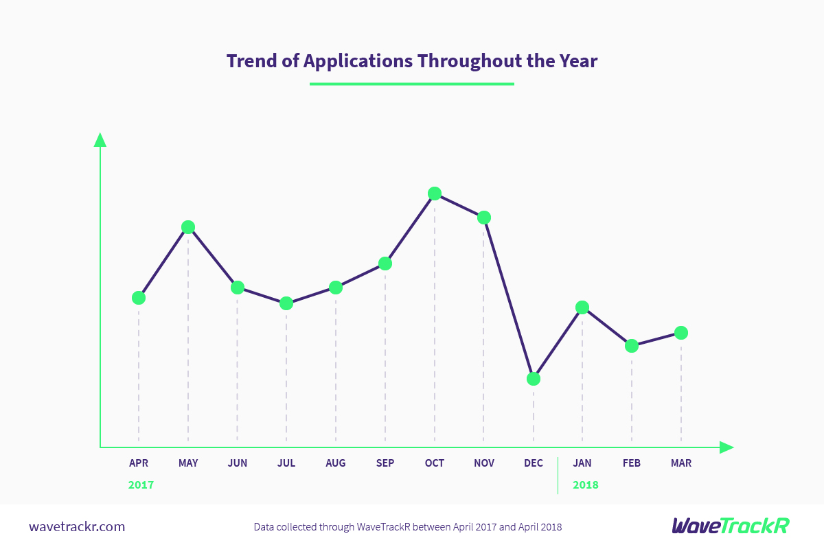 WaveTrackR graph with stats about trends of applications