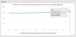 Chart of the number of people in work