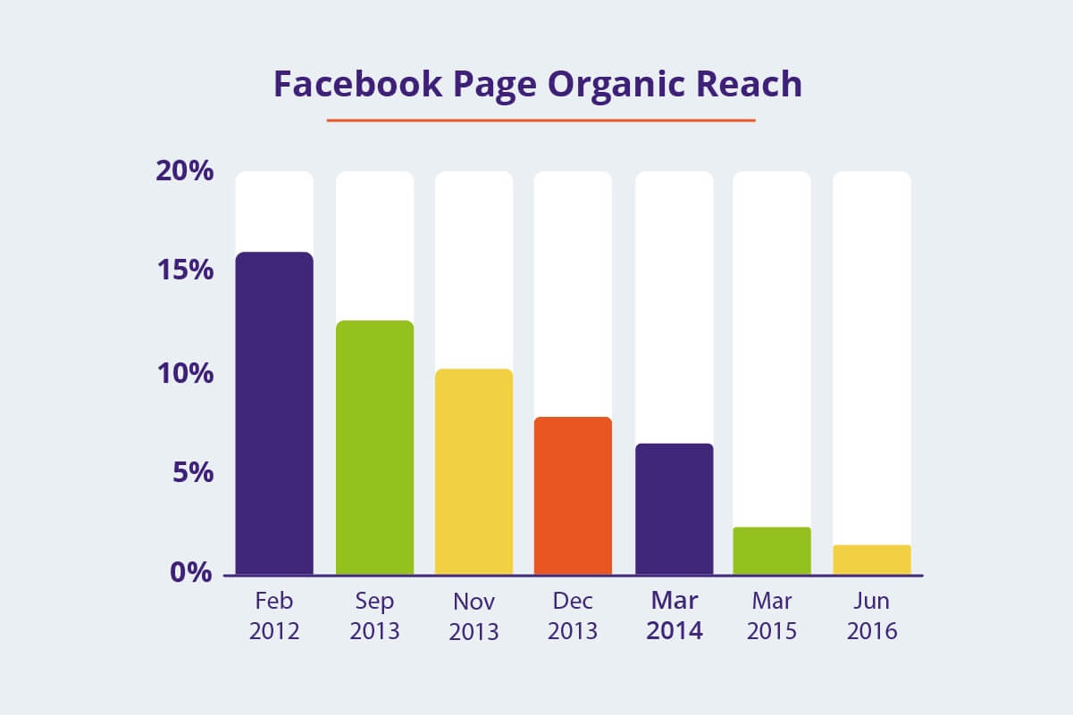 Facebook Organic Search